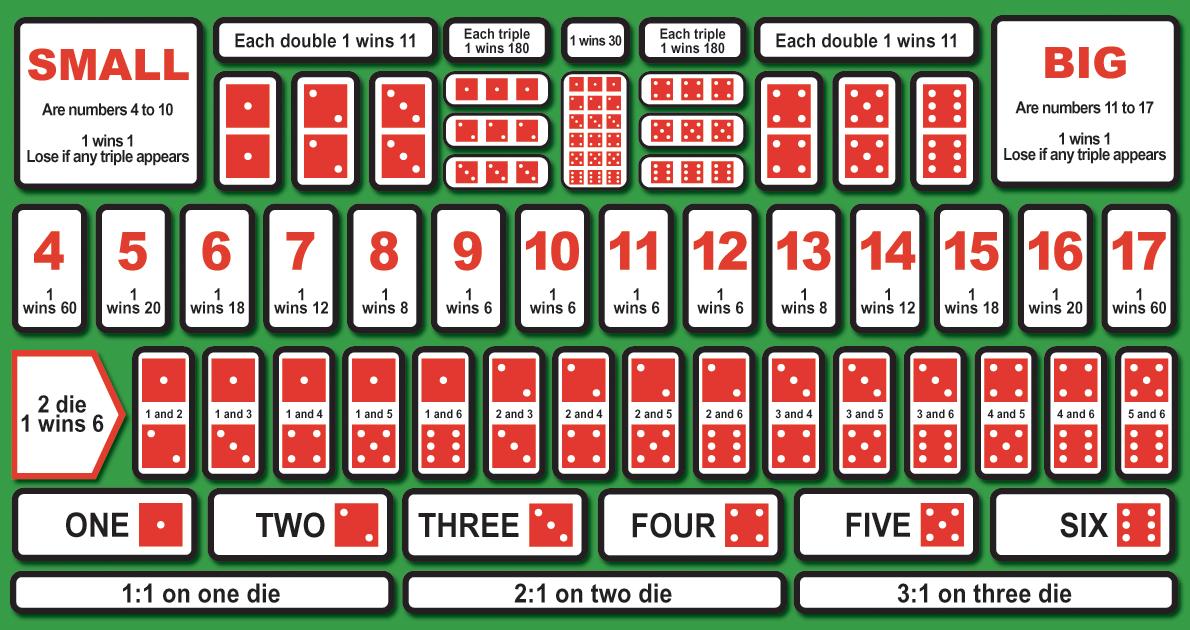 เล่น ซิกโบออนไลน์ เป็นอย่างไรแล้วเล่นชนะได้ยังไง